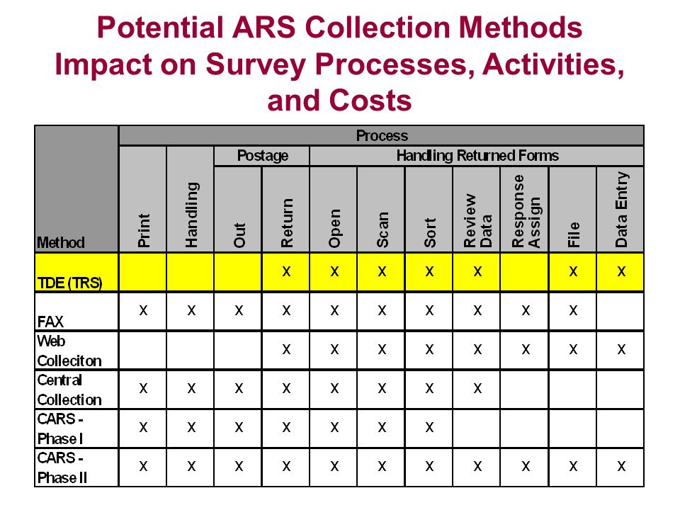 Potential ARS Collection Methods Impact on Survey Processes, Activities, and Costs