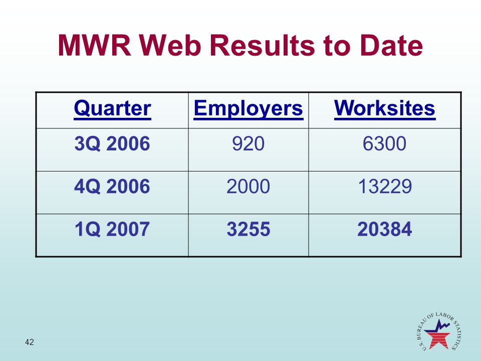 MWR Web Results to Date Quarter Employers Worksites 3Q 2006 920 6300