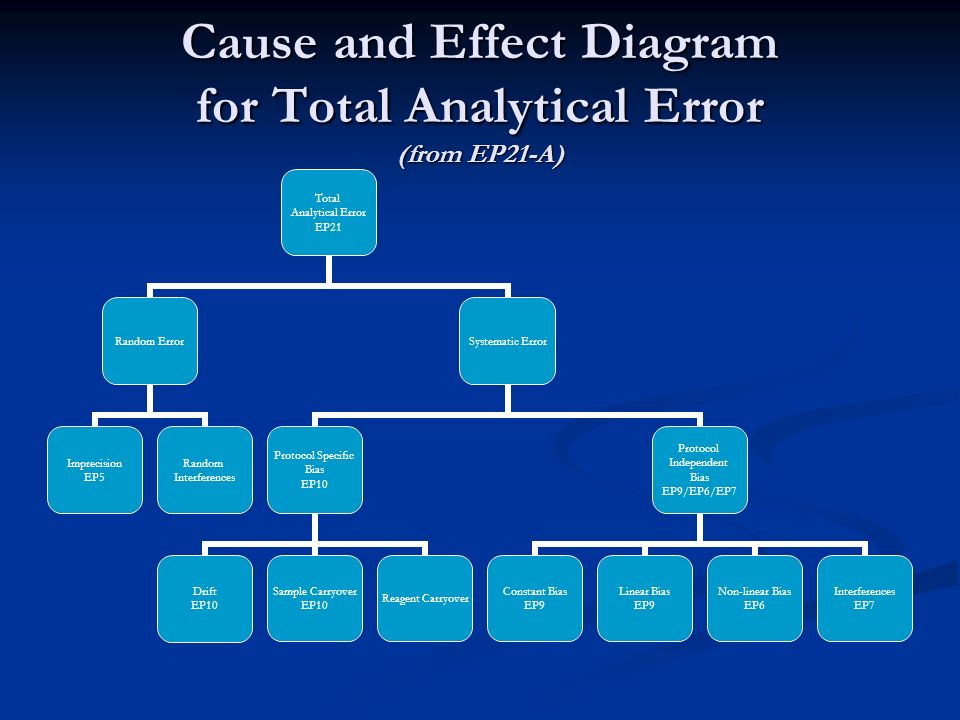 Cause and Effect Diagram for Total Analytical Error (from EP21-A)