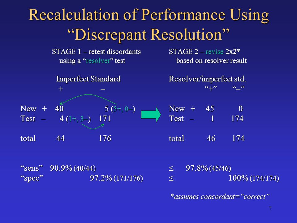 Recalculation of Performance Using Discrepant Resolution