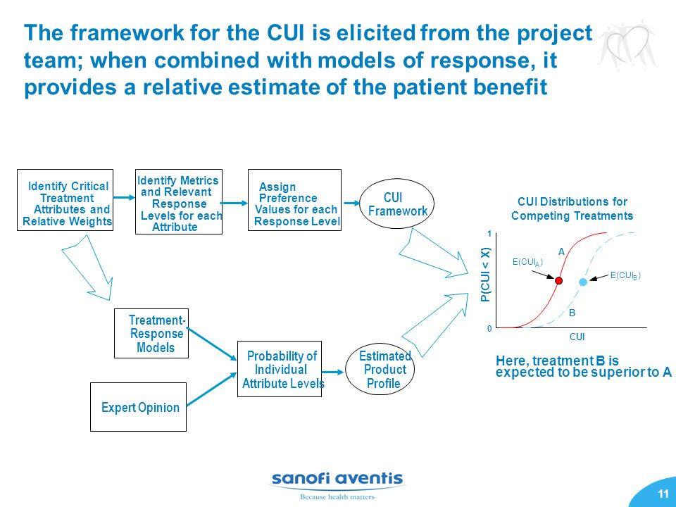 The framework for the CUI is elicited from the project team; when combined with models of response, it provides a relative estimate of the patient benefit