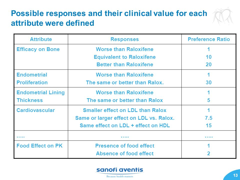 Possible responses and their clinical value for each attribute were defined