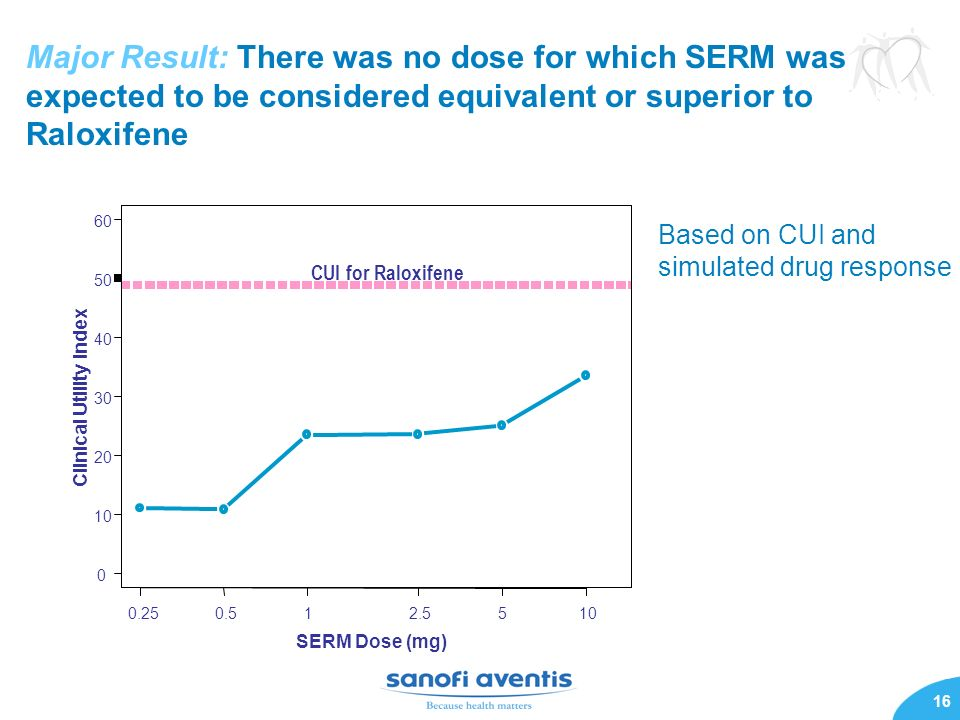 Major Result: There was no dose for which SERM was expected to be considered equivalent or superior to Raloxifene