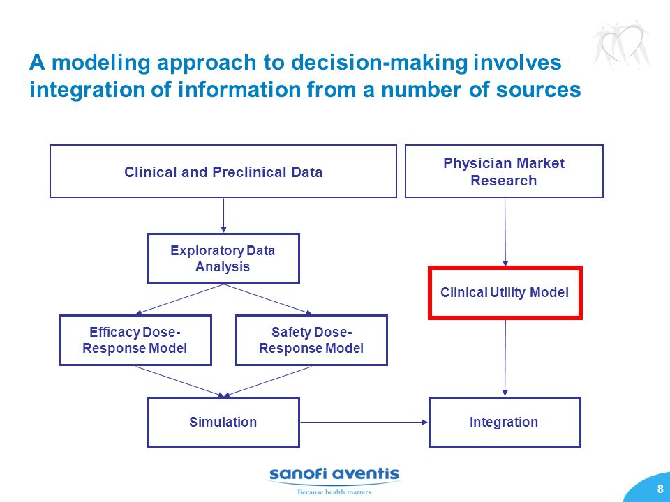 A modeling approach to decision-making involves integration of information from a number of sources