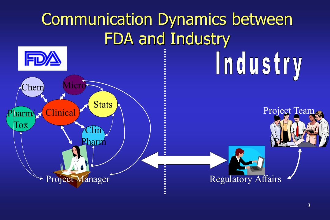 Communication Dynamics between FDA and Industry