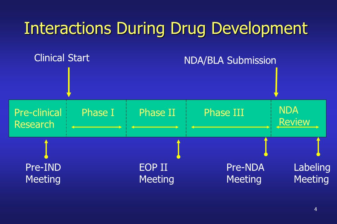 Interactions During Drug Development