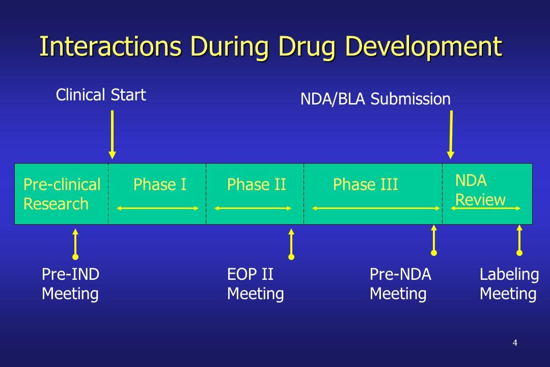 Interactions During Drug Development