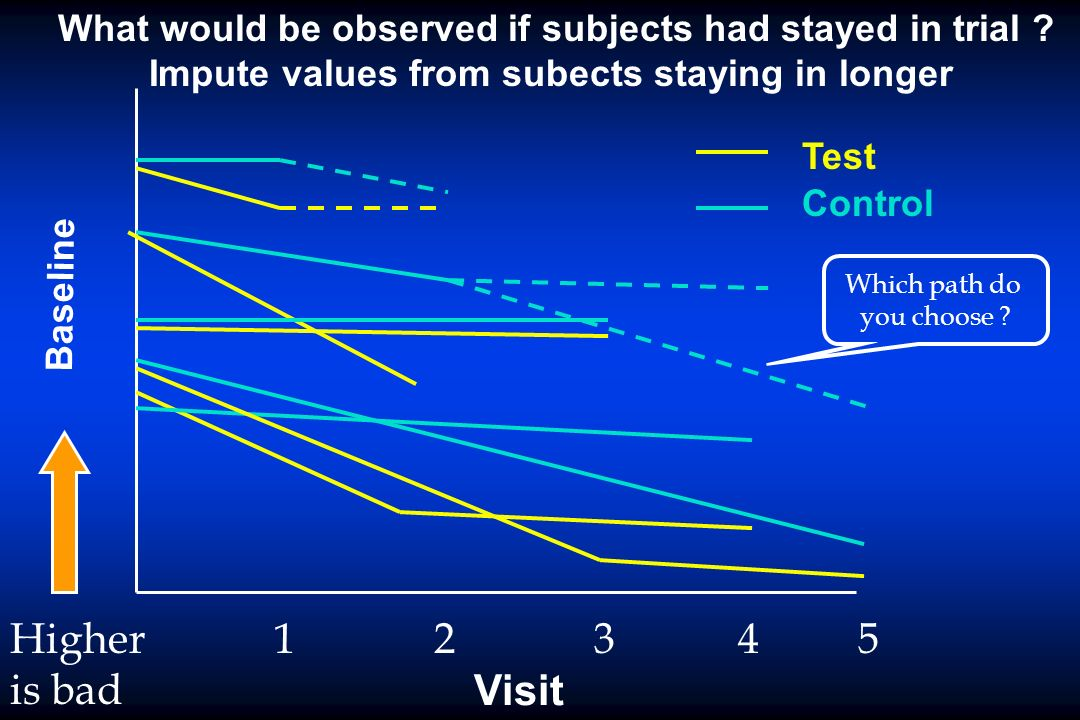 What would be observed if subjects had stayed in trial