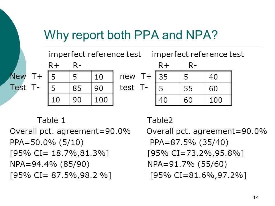 Why report both PPA and NPA
