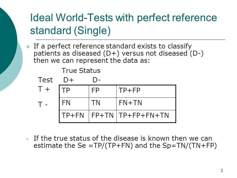 Ideal World-Tests with perfect reference standard (Single)