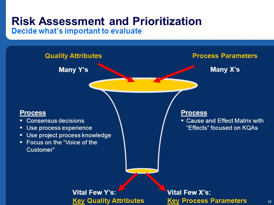 Risk Assessment and Prioritization Decide what's important to evaluate