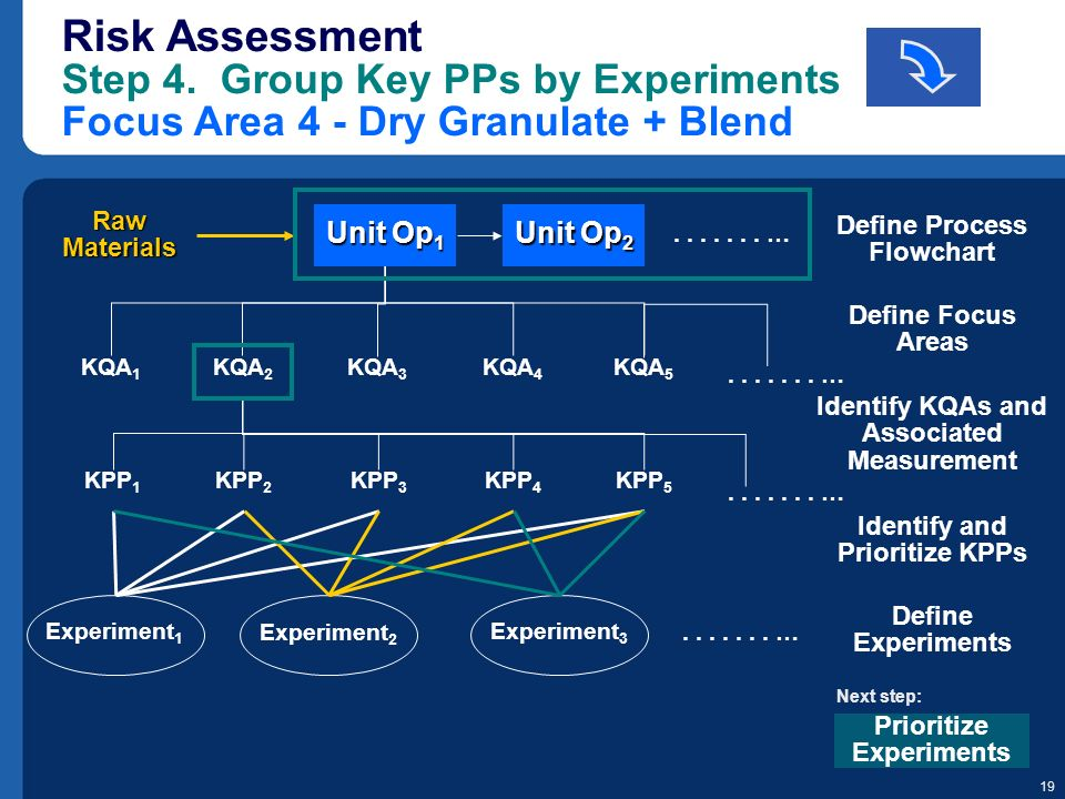 Risk Assessment Step 4. Group Key PPs by Experiments Focus Area 4 - Dry Granulate + Blend
