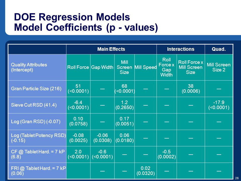 DOE Regression Models Model Coefficients (p - values)