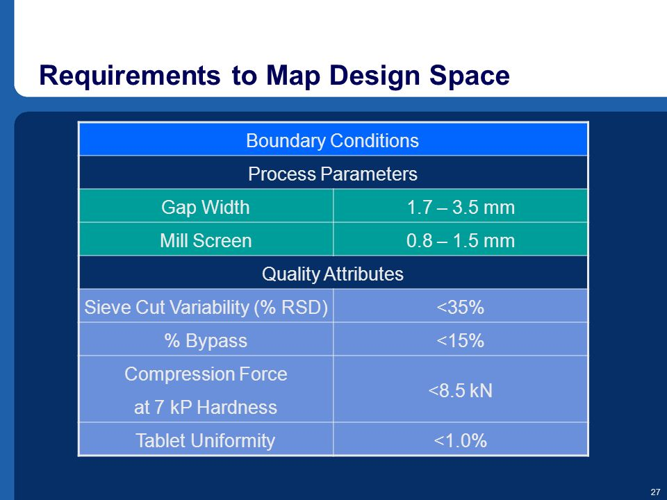 Requirements to Map Design Space