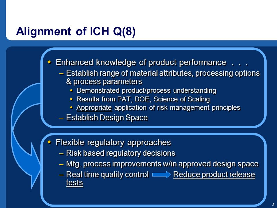 Alignment of ICH Q(8) Enhanced knowledge of product performance . . .