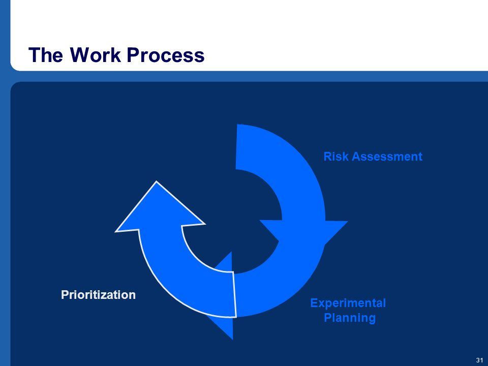 The Work Process Prioritization Risk Assessment Experimental Planning