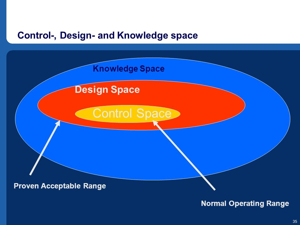 Control-, Design- and Knowledge space