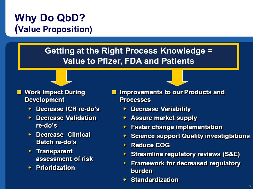 Why Do QbD (Value Proposition)