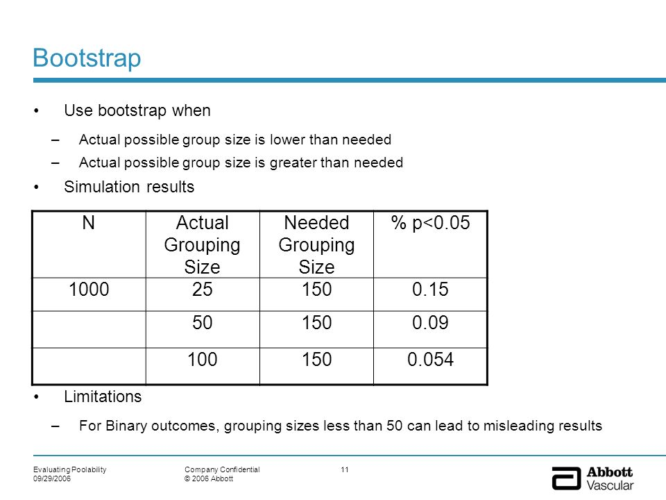 Bootstrap N Actual Grouping Size Needed Grouping Size % p<0.05 1000