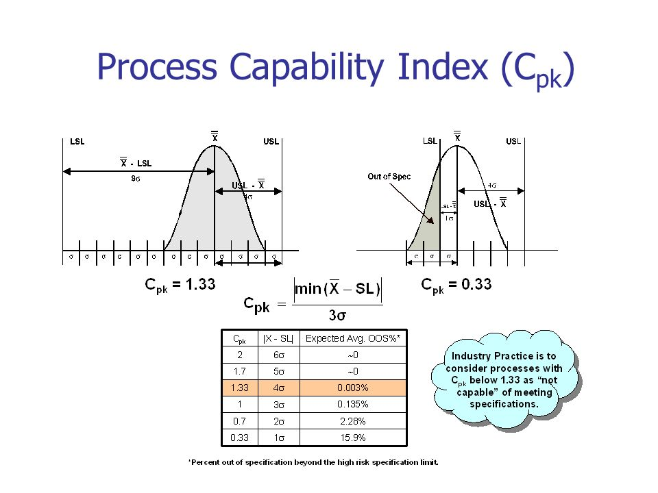 Process Capability Index (Cpk)
