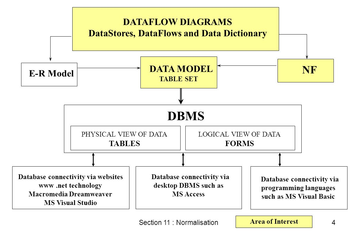 database languages in dbms pdf