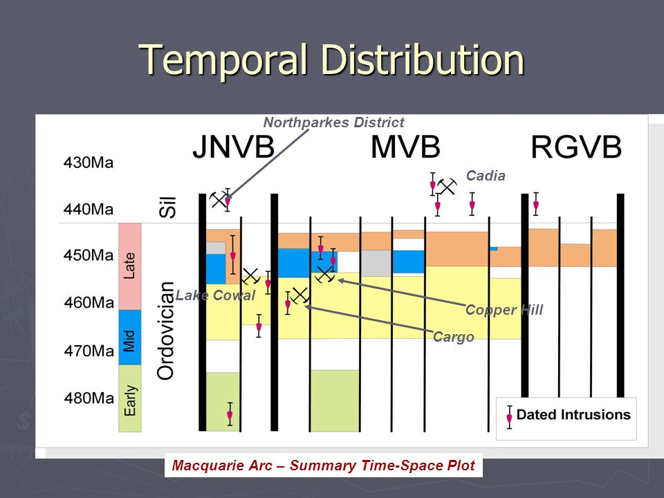 Temporal Distribution