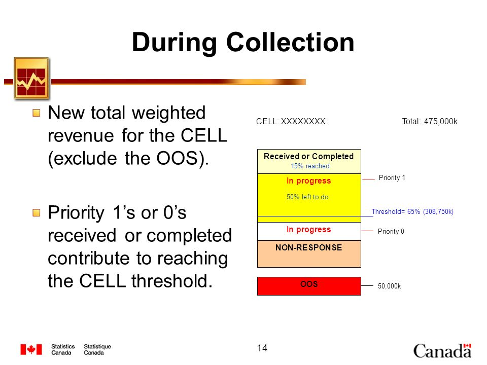 During Collection New total weighted revenue for the CELL (exclude the OOS).