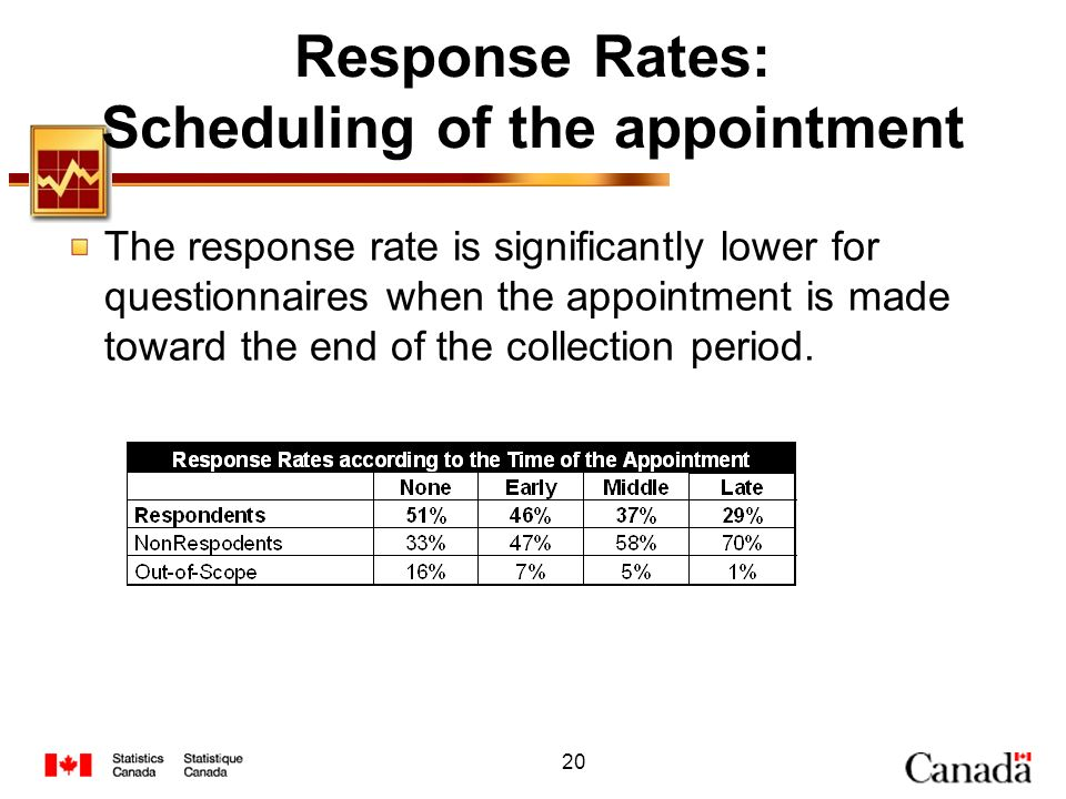Response Rates: Scheduling of the appointment