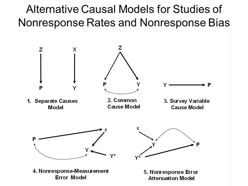 Alternative Causal Models for Studies of Nonresponse Rates and Nonresponse Bias