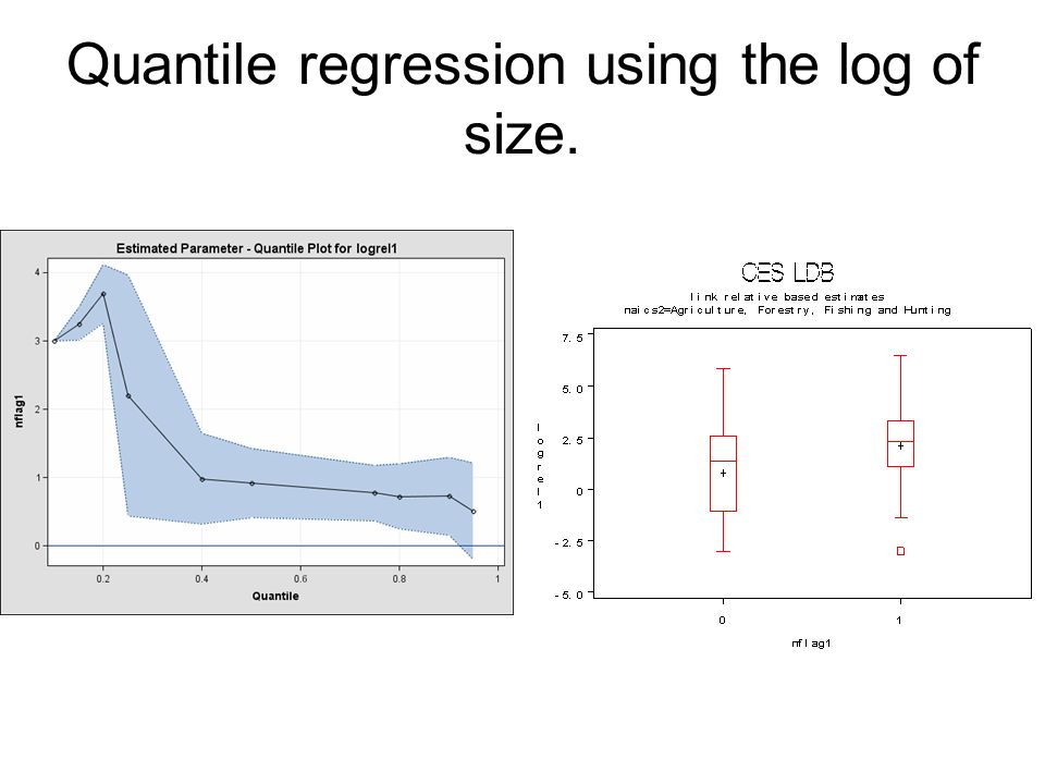 Quantile regression using the log of size.