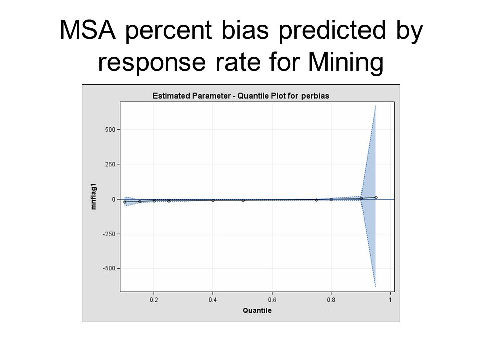MSA percent bias predicted by response rate for Mining