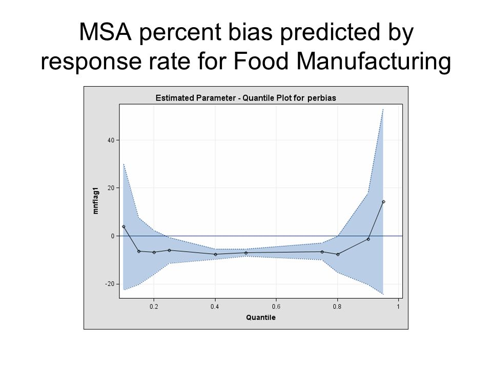 MSA percent bias predicted by response rate for Food Manufacturing