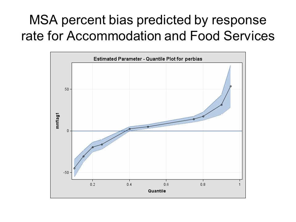 MSA percent bias predicted by response rate for Accommodation and Food Services