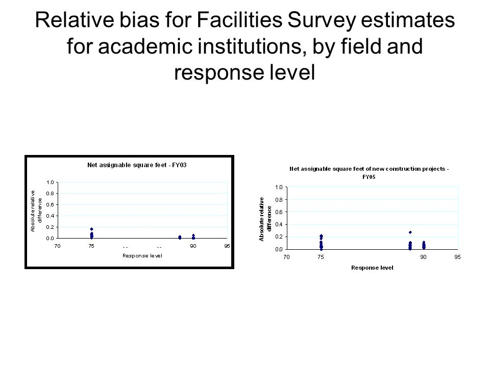 Relative bias for Facilities Survey estimates for academic institutions, by field and response level