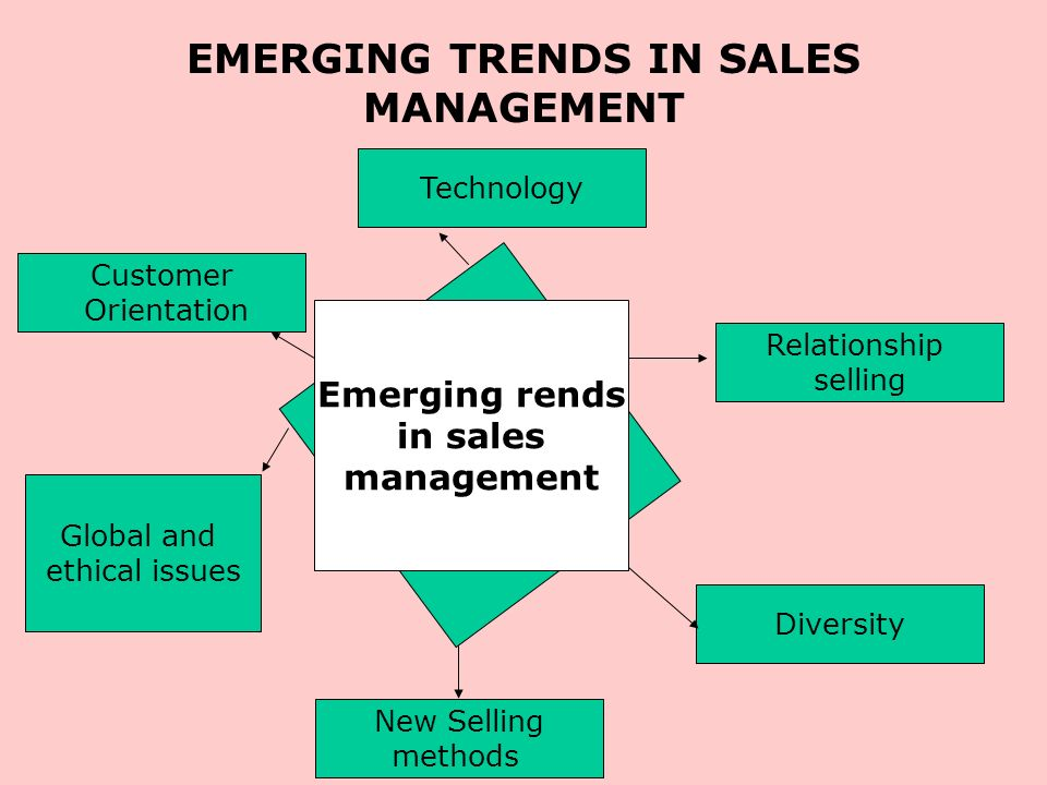 sales and relationship management