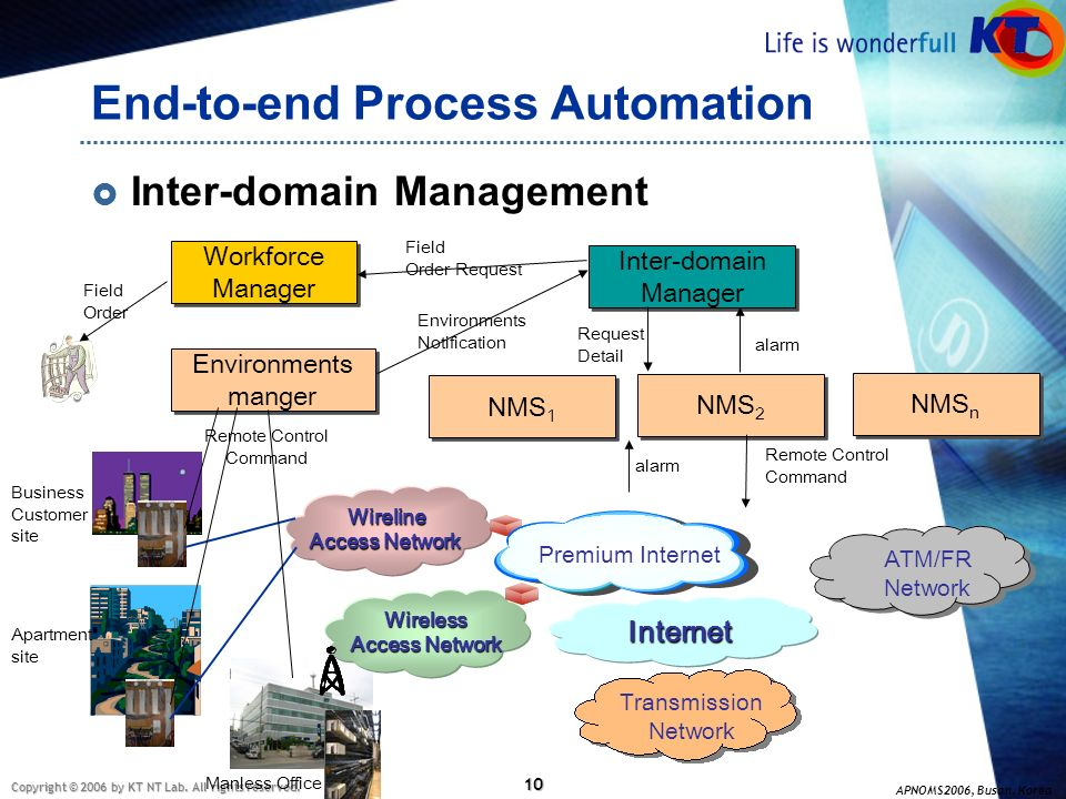 End-to-end Process Automation