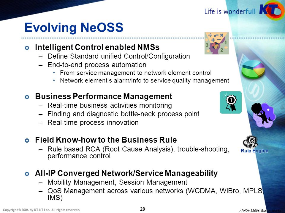 Evolving NeOSS Intelligent Control enabled NMSs