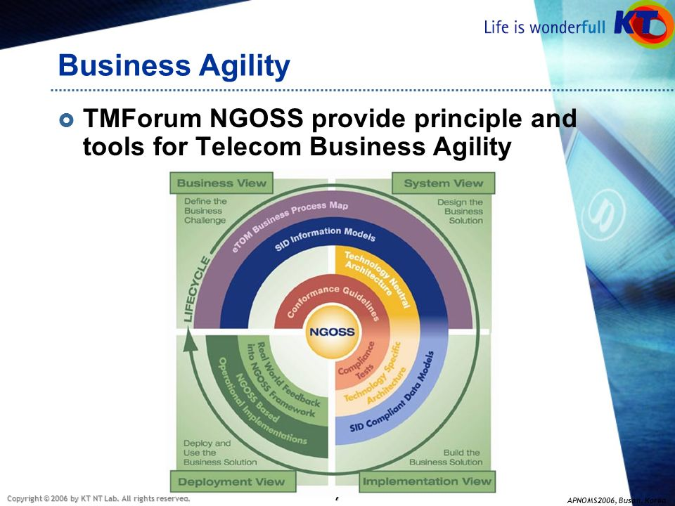 Business Agility TMForum NGOSS provide principle and tools for Telecom Business Agility