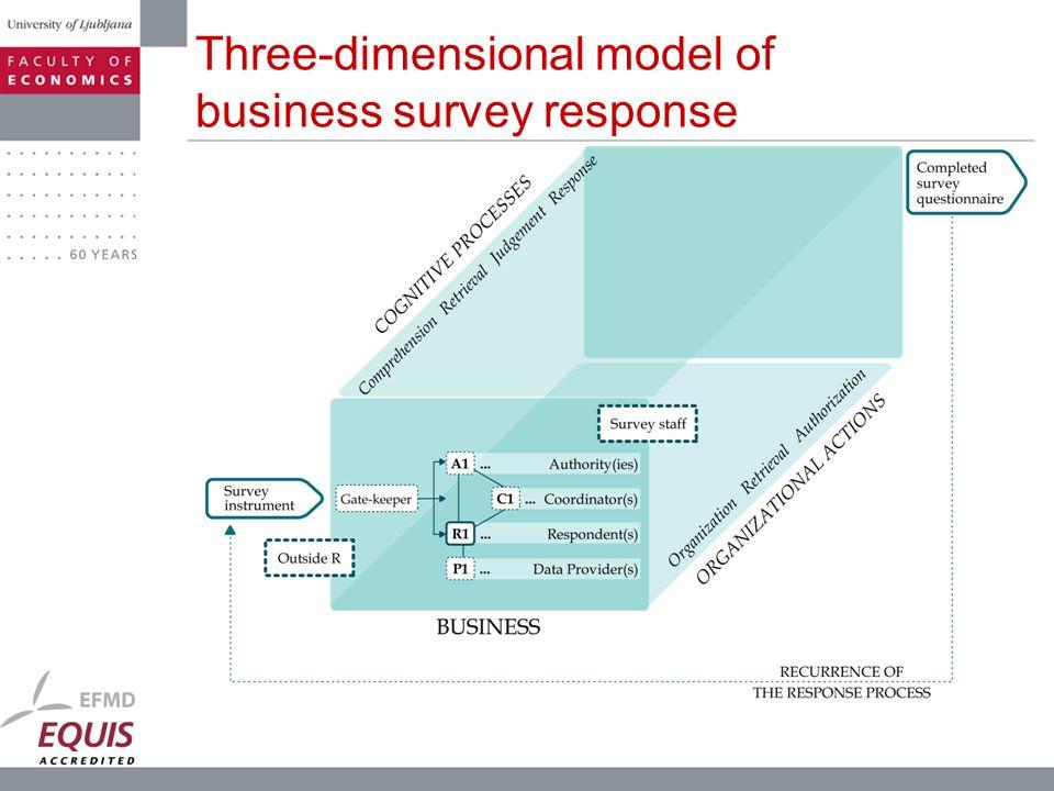 Three-dimensional model of business survey response
