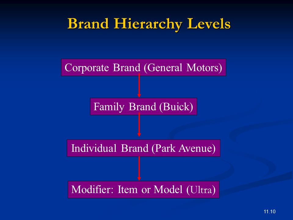 brand hierarchy A brand hierarchy is a useful means of graphically portraying a firm's branding  strategy by displaying the number and nature of common and.