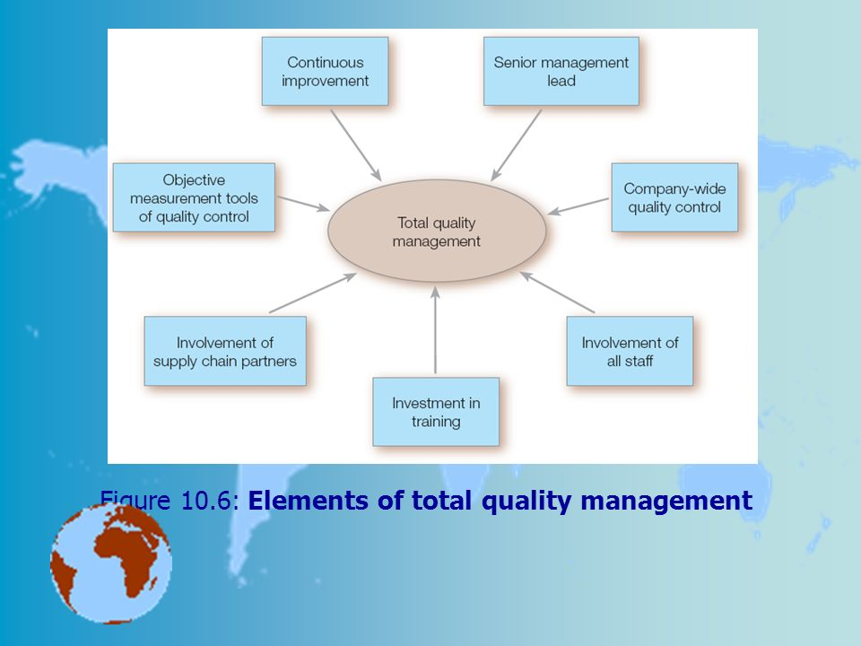 total quality management and materials management Impact of total quality management practices on customer retention and satisfaction, largest undergraduate projects repository, research works and materials download undergraduate projects topics and materials accounting, economics, education.