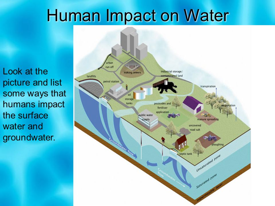 human activity impact on waterways Teks 78e model the effects of human activity on groundwater and surface water in a watershed  machinery combine to have a large impact on water sources.