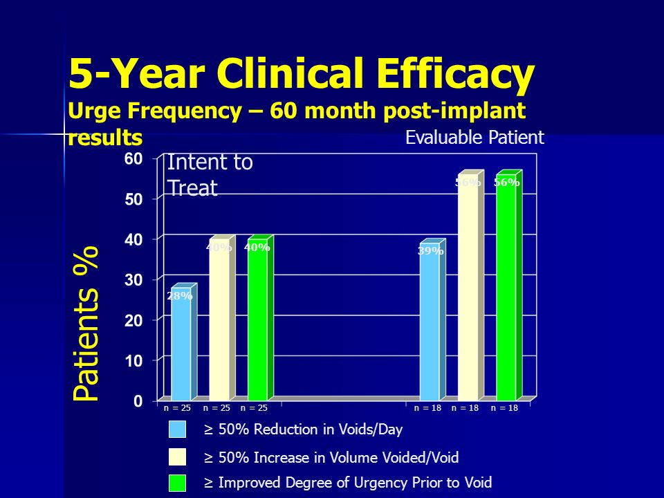 5-Year Clinical Efficacy Urge Frequency – 60 month post-implant results