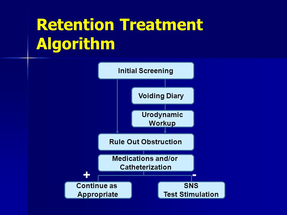 Retention Treatment Algorithm