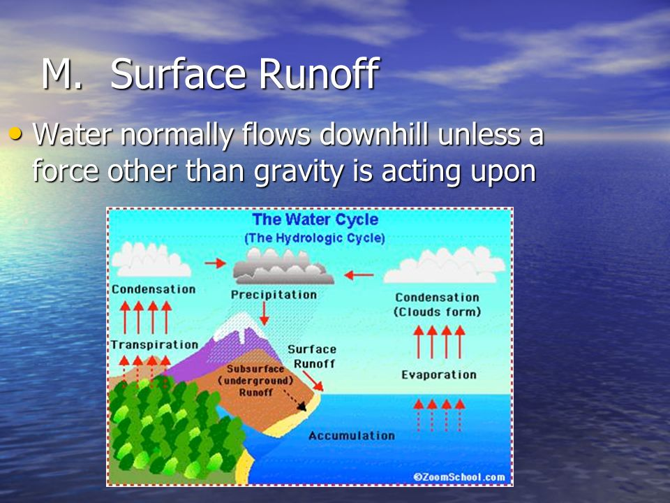 M. Surface Runoff Water normally flows downhill unless a force other than gravity is acting upon
