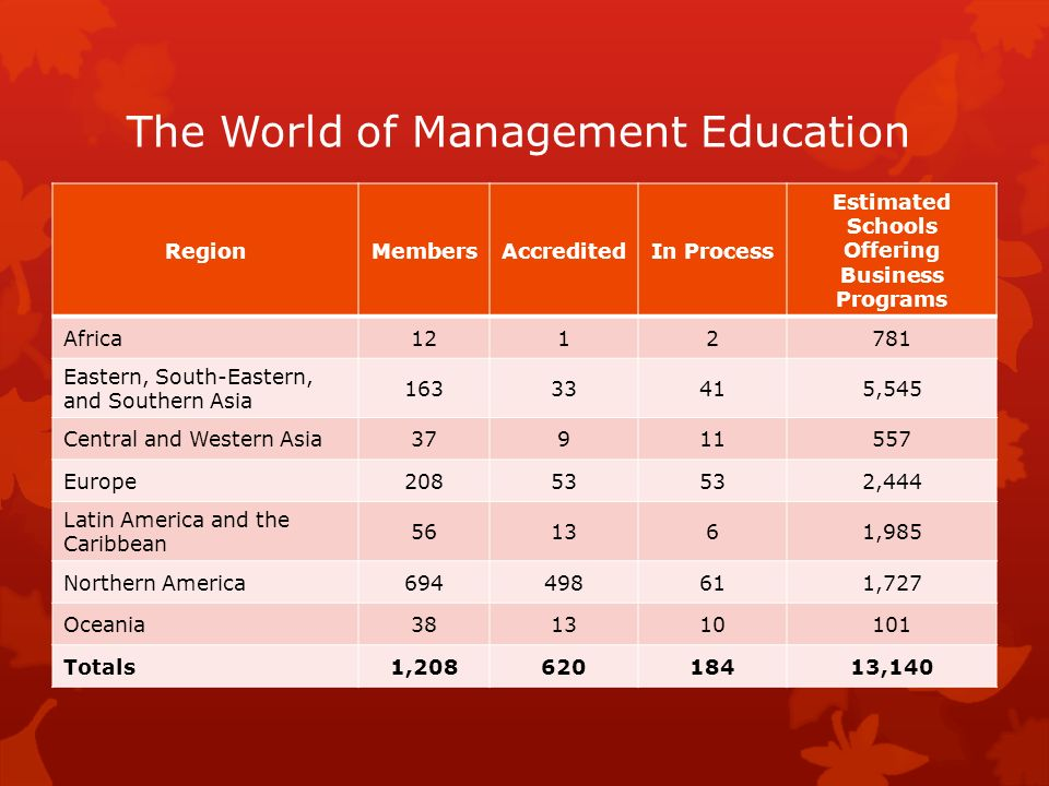 The World of Management Education