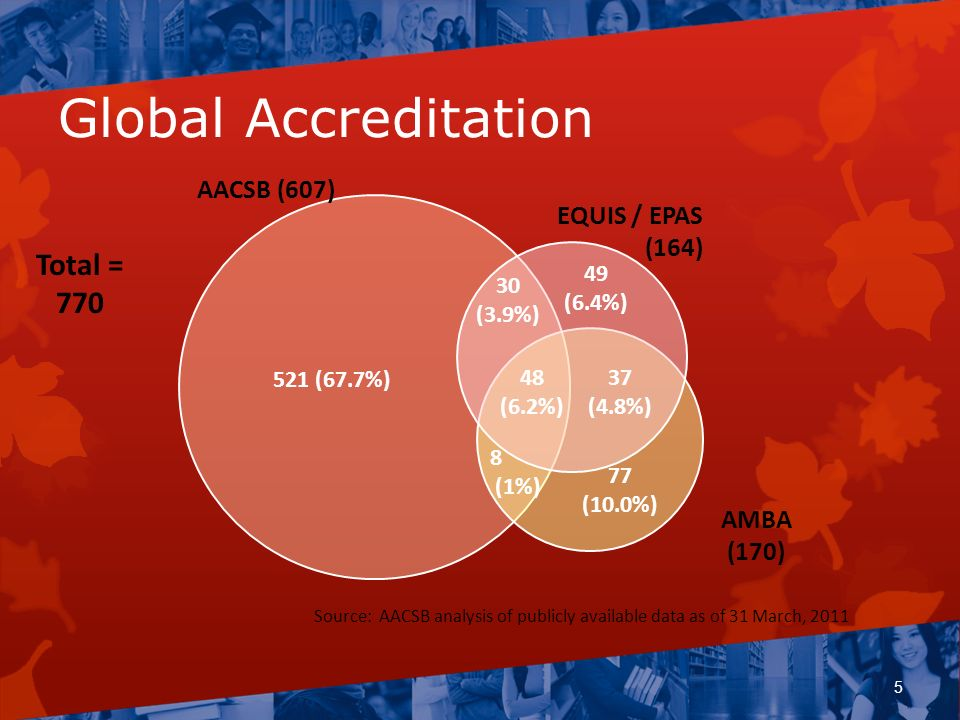 Global Accreditation Total = 770 AACSB (607) EQUIS / EPAS (164)