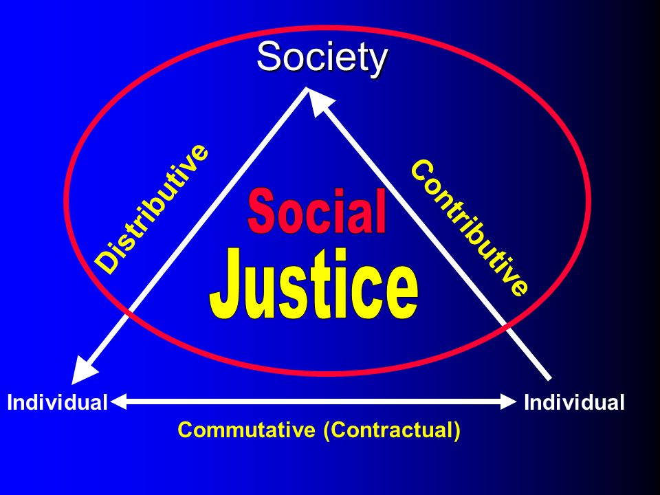 Society Social Justice Distributive Contributive Individual Individual