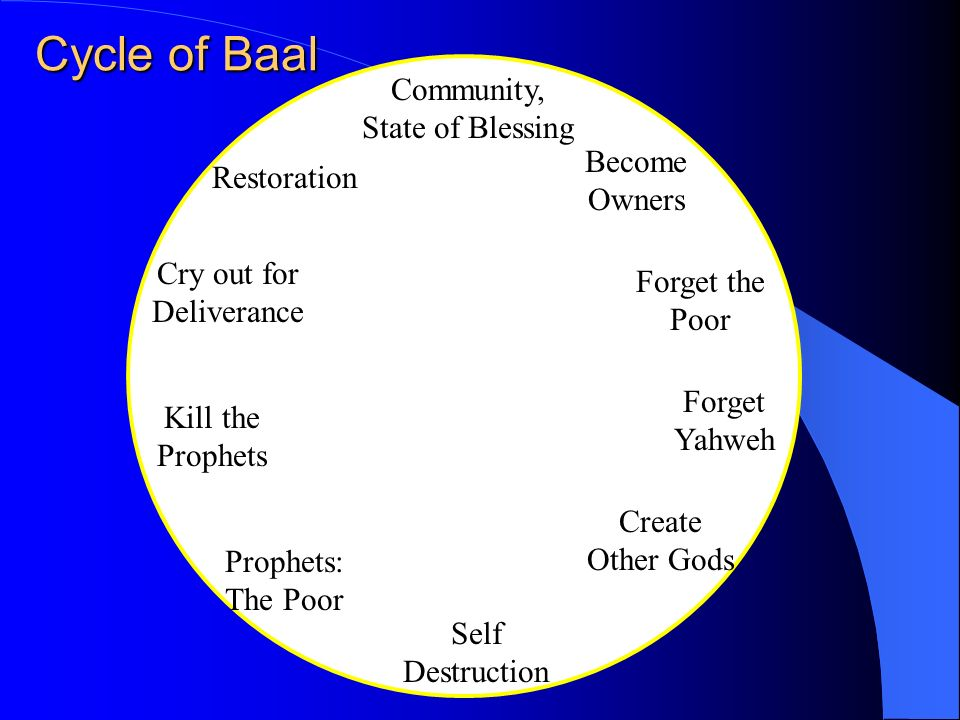 Cycle of Baal Community, State of Blessing Become Owners Restoration