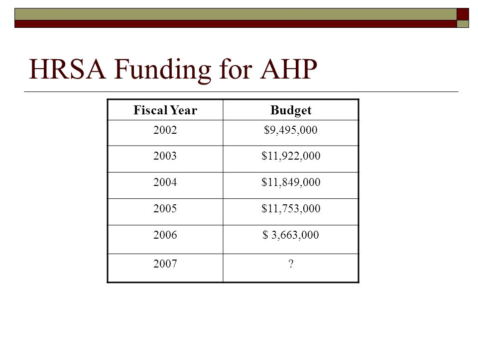 HRSA Funding for AHP Fiscal Year Budget 2002 $9,495,000 2003